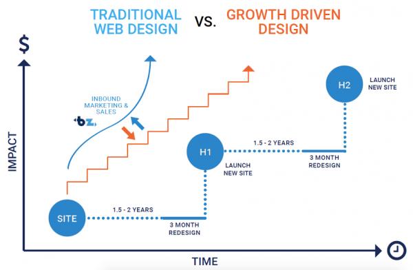 نمودار طراحي وب سايت