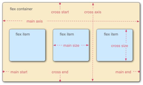 محور های FlexBox